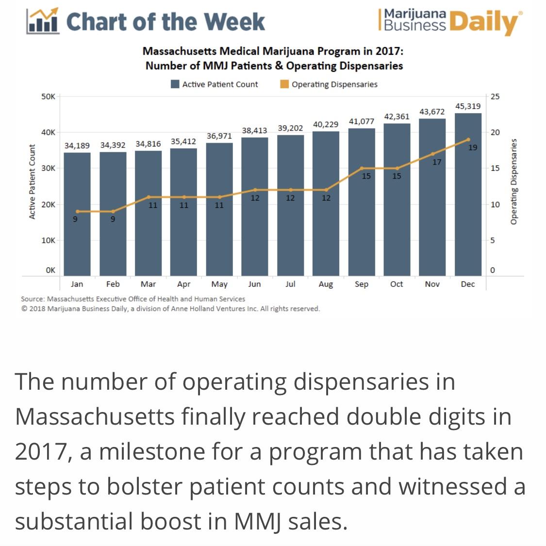 Chart: More dispensaries in Massachusetts drive medical marijuana sales, patient counts higher